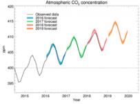 Nivelul CO2