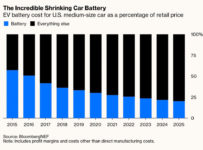 Mașinile electrice